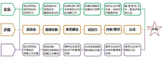 知识产权贯标申请流程